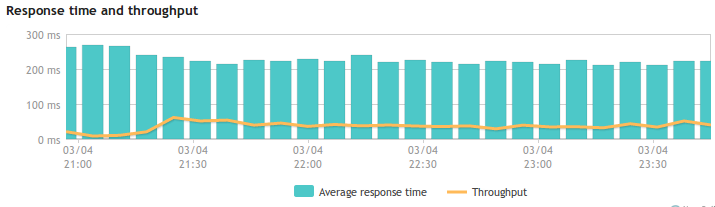Performance in Rails 2.2